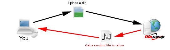 fileswap